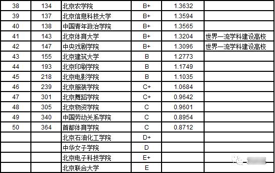 2019港台剧排行榜_2019中国各城市一流大学排名:武汉跻身全国前三3