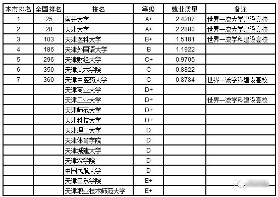 2019武书连:2019中国华北地区各省大学本科生就业质量排行榜
