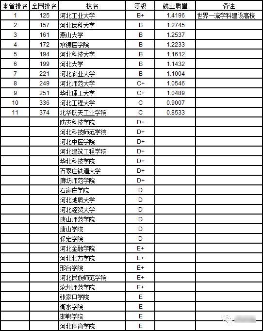 2019河北省大学本科生就业质量排行榜