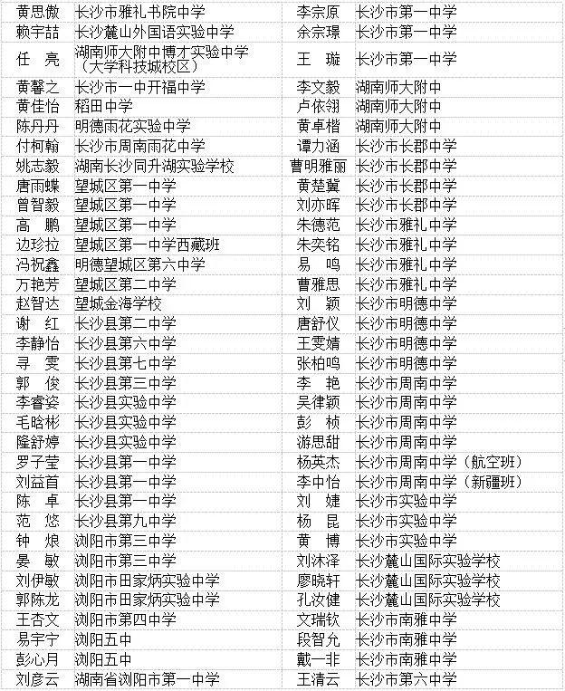2018-2019学年度湖南省普通高中省级优秀学生等名单出炉