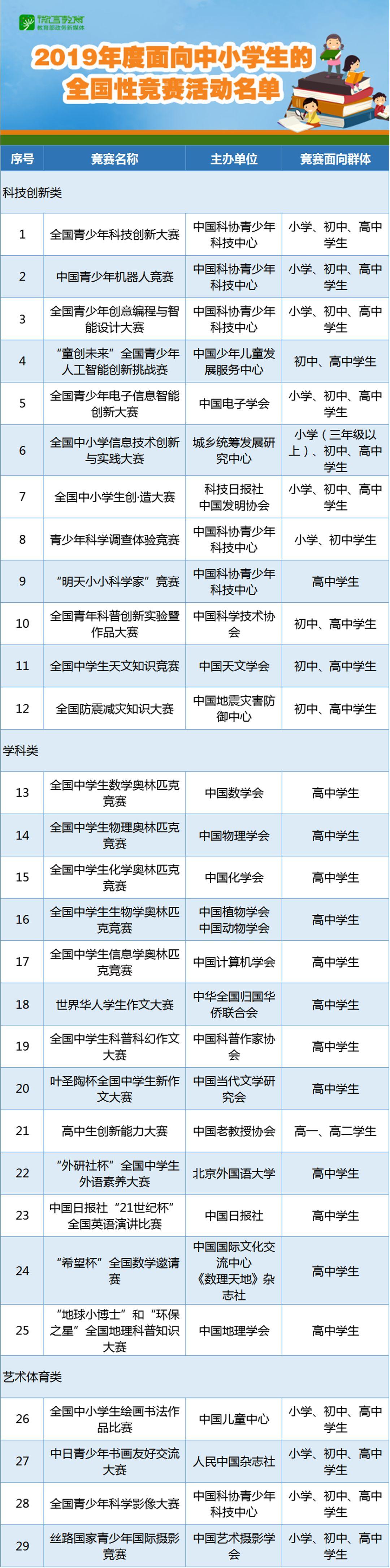 高一高二必读!2019年面向中小学生的全国性竞赛活动名单