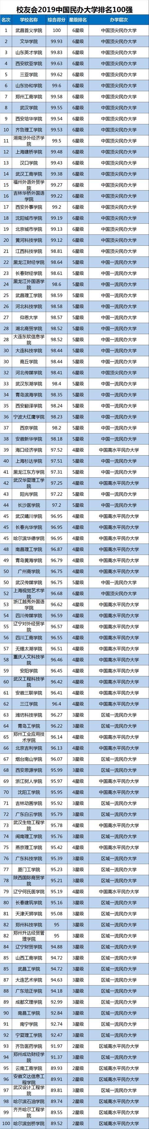民办大学哪家强?天津民办大学榜单
