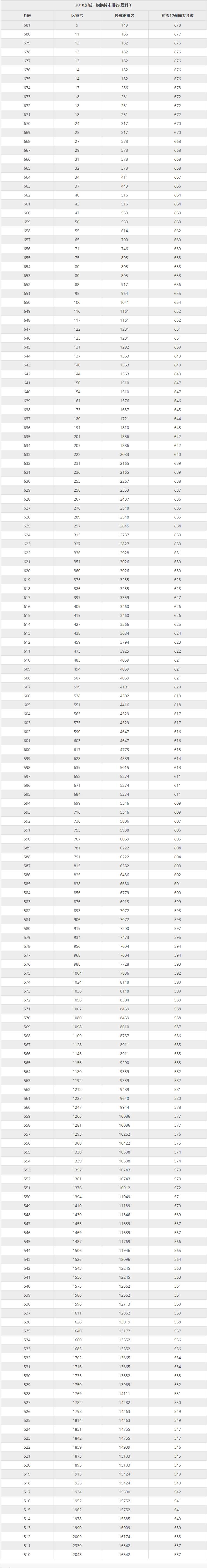 2018年东城高三一模市排名(理科)