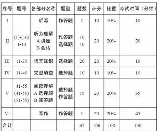 2019专四考题型及分值全说明