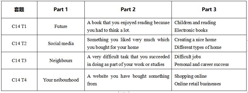《剑14》真题深入解读:写作与口语篇