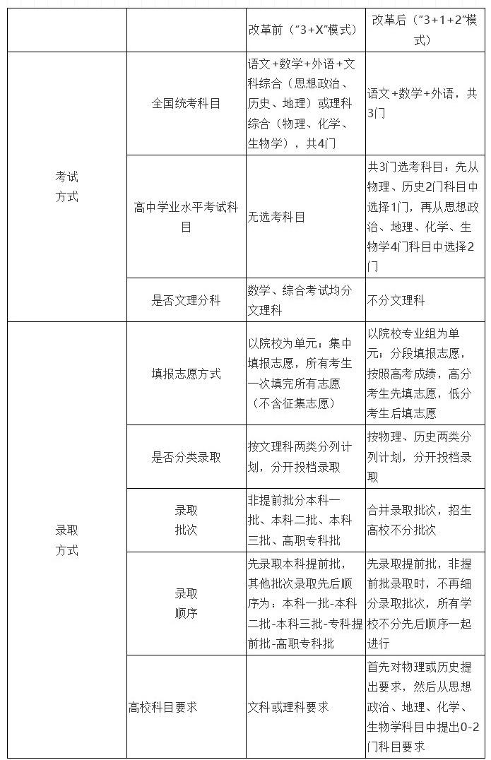 湖南省高考综合改革政策解读50问