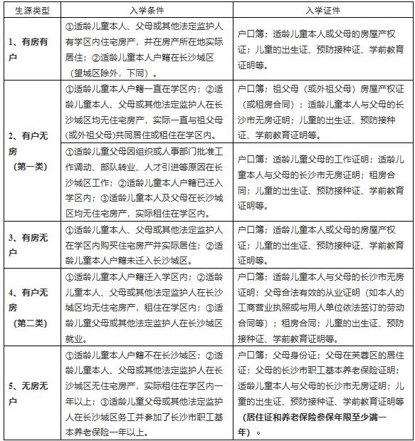 2019年长沙芙蓉区修业小学秋季招生入学公告