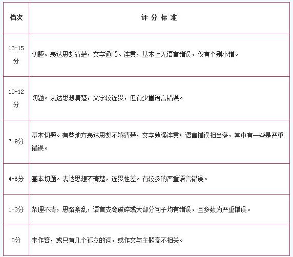四六級寫作評分標準