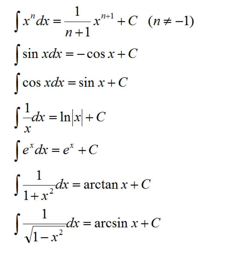 AP微积分常见公式