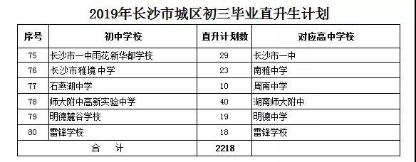 2019年长沙市城区初中毕业直升生计划公布