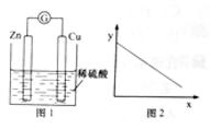 高考化学试题热点题型分析