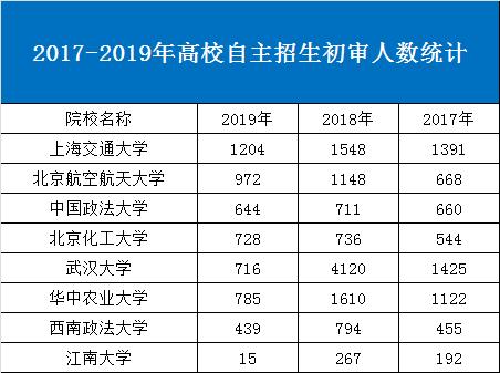 从初审名单看2019自主招生政策
