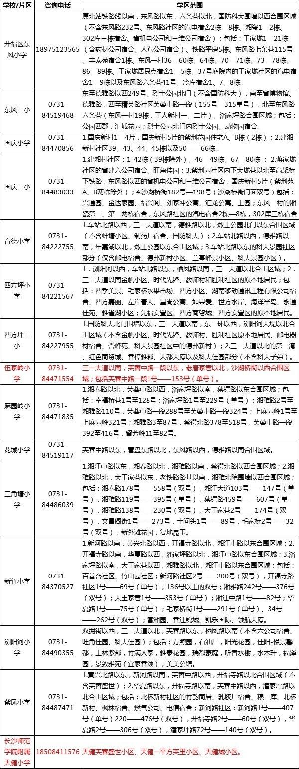 2019长沙开福区配套入学学区房择校范围
