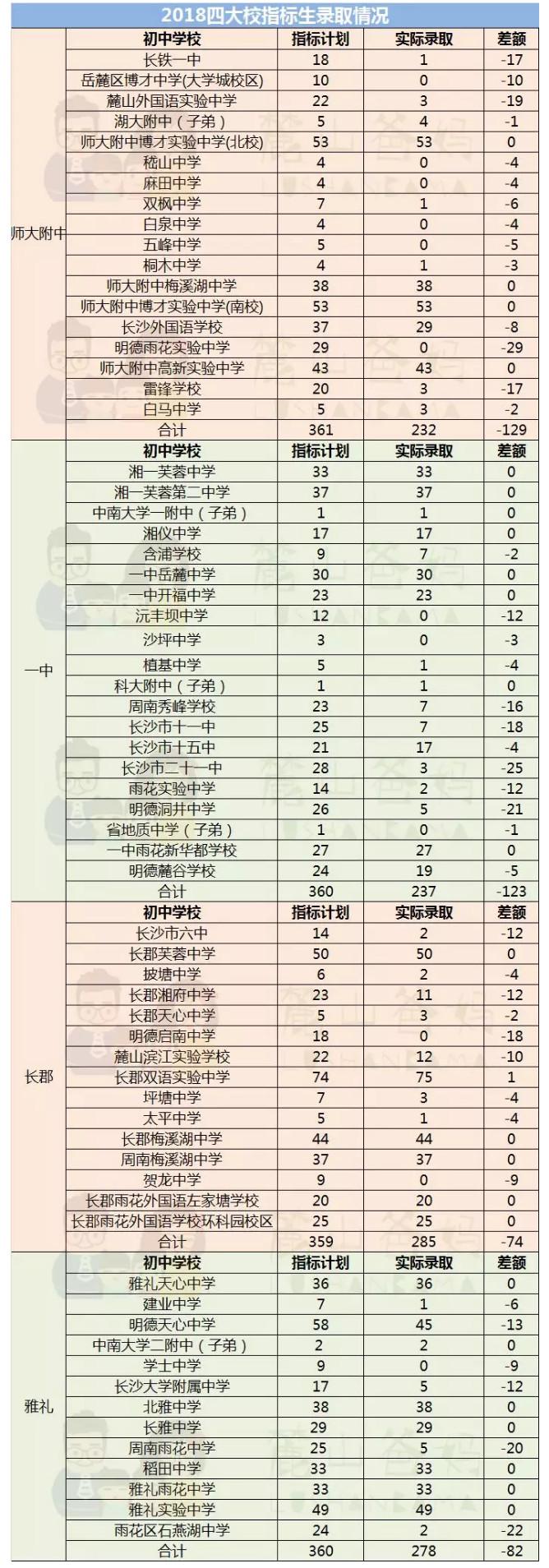 2019长沙中考:长郡双语指标生比去年减少了47个?
