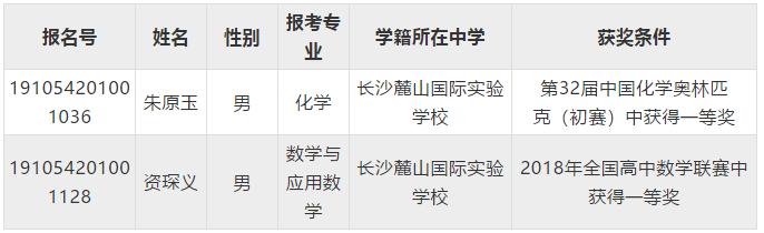 湖南师范大学2019年自主招生初审名单