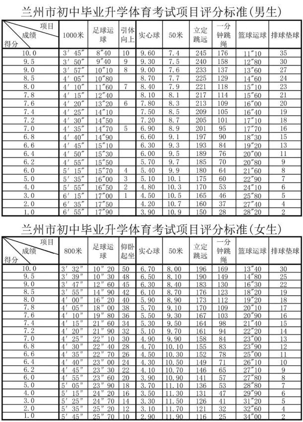2019兰州市中考体育项目及评分标准(含男女生)