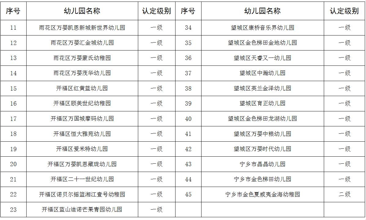 长沙市教育局公布45所普惠性民办幼儿园认定名单