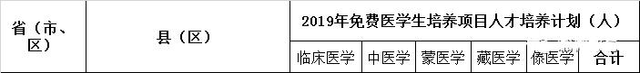 2019年在湘招收385名免费本科医学生