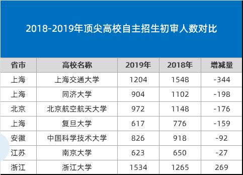2019年自主招生初审呈现3大趋势