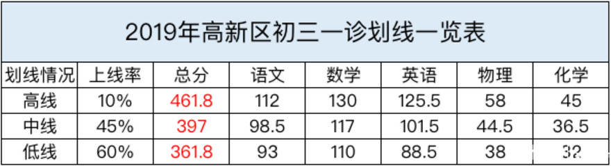 2019成都市中考一诊各科划线公布(高新区)