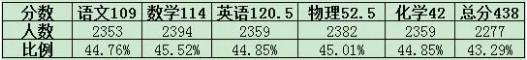 2019成都市中考二诊各科划线公布(青羊区)
