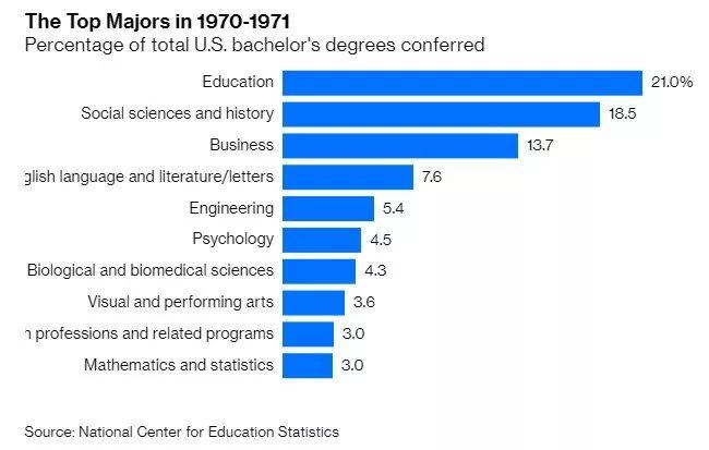 過去三十年美國大學熱門專業發生了哪些變化