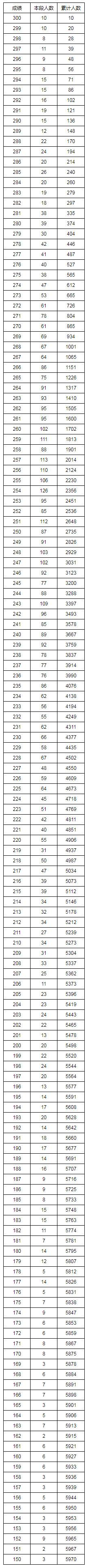 湖南省2019年文科体育类专业统考成绩1分段统计表