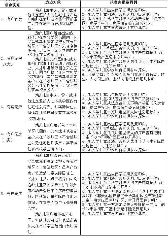 2019长沙市天心区黑石小学新生入学资料审核通知
