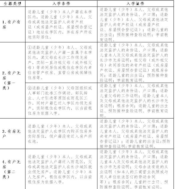 2019长沙雨花区新湘小学招生入学资料审核通知