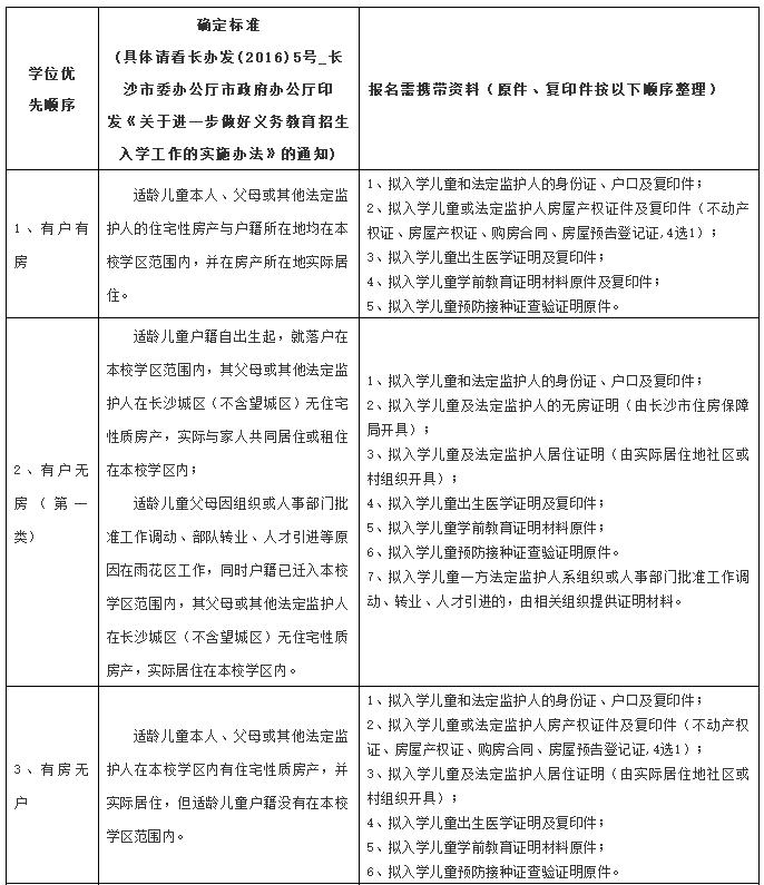 2019长沙雨花区雨花外国语洪塘小学招生入学资料审核通知