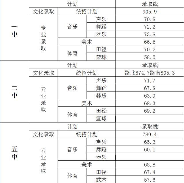 2017湖南岳陽臨湘中考錄取分數線公布