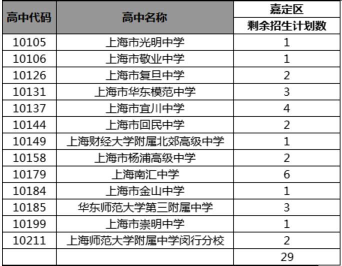 2019嘉定区中考推荐生征求志愿招生计划公布(供参考)