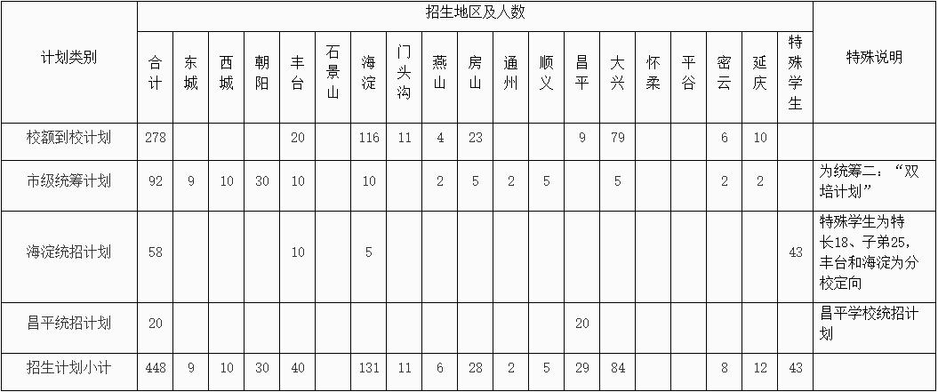 2019北京民大附中<a href=/zhongkao/ target=_blank class=infotextkey>中考</a>招生计划及校额到校公示