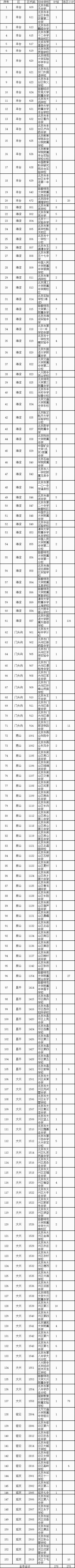 2019北京民大附中中考招生计划及校额到校公示