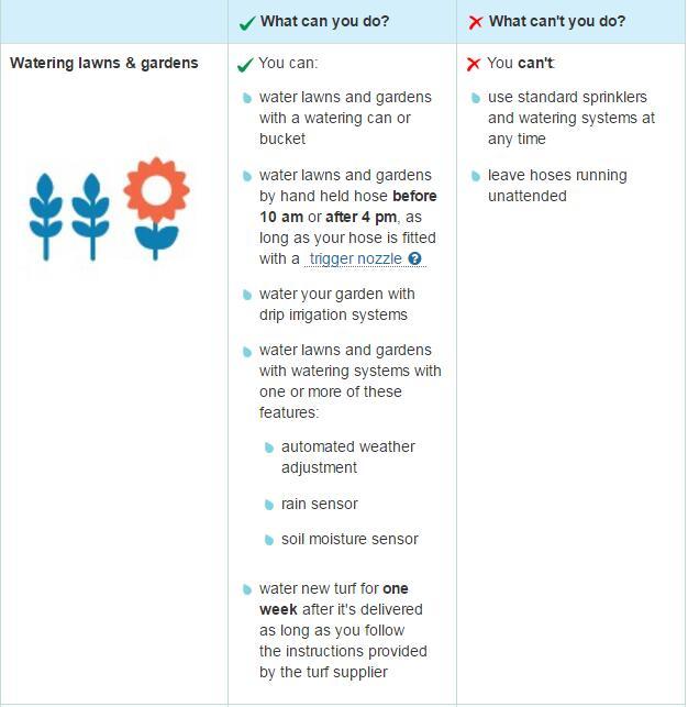 澳大利亚悉尼发布限水令 网站公布具体细则