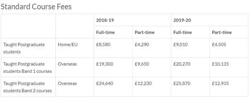 2019-2020英国大学学费数据汇总(本科+研究生)