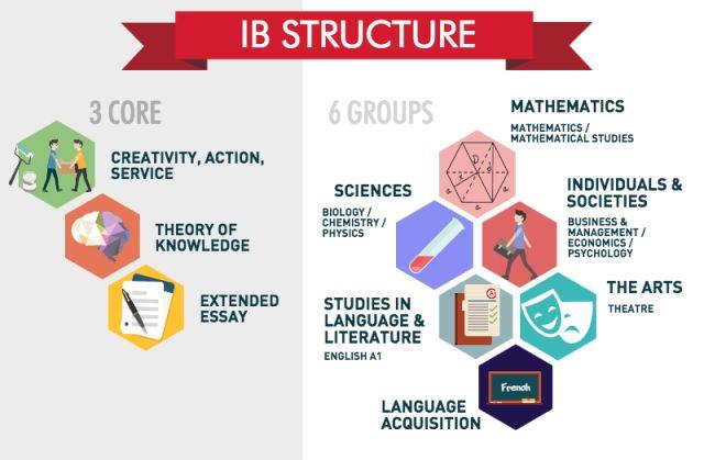 美国大学对IB分数要求是多少?