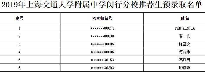 2019上海市交大附中中考推荐生预录取名单公示(闵行分校)