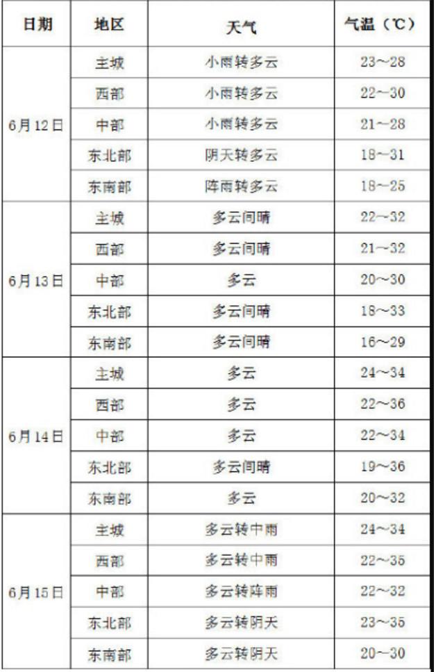 2019重庆市中考温馨提示:注意天气变化