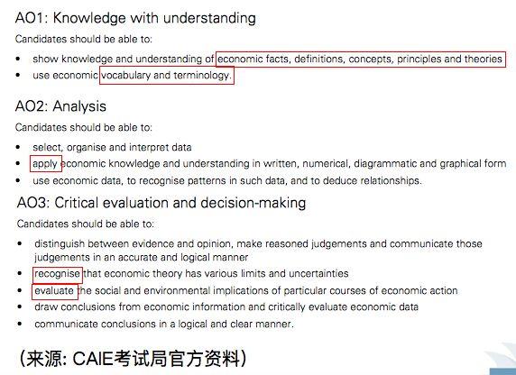 A-Level经济学究竟在学什么?