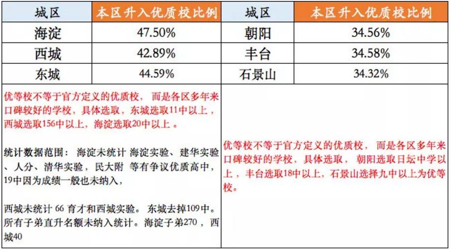 2019北京城六区优质高中学校中考招生计划汇徐水高中民办图片