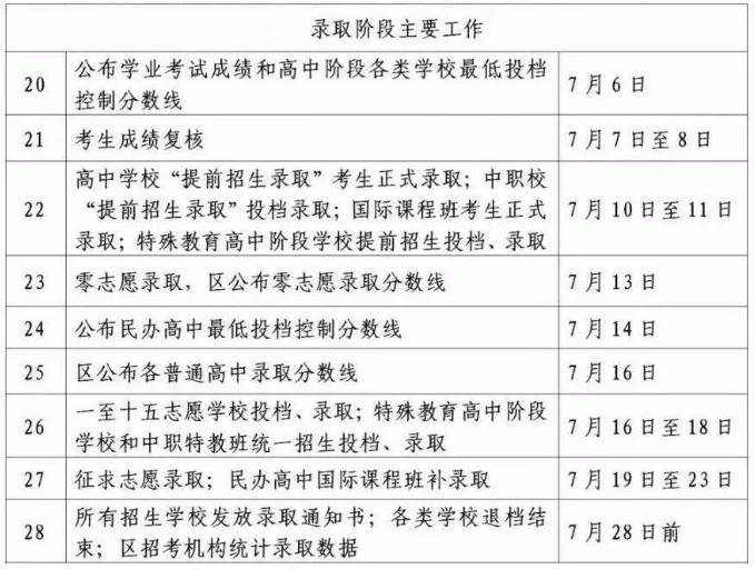 2019上海中考7月6日成�查�及�取日程安排(附�卷�u析)