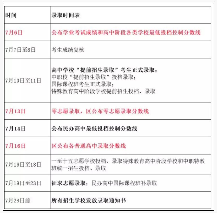 2019上海市中考录取分数线查询时间公布