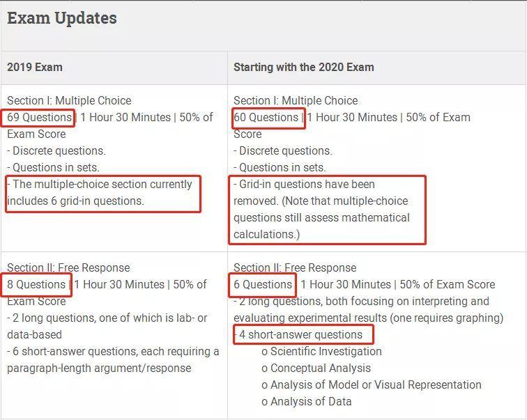 2020年AP考试新改革  7大核心科目考察点变更