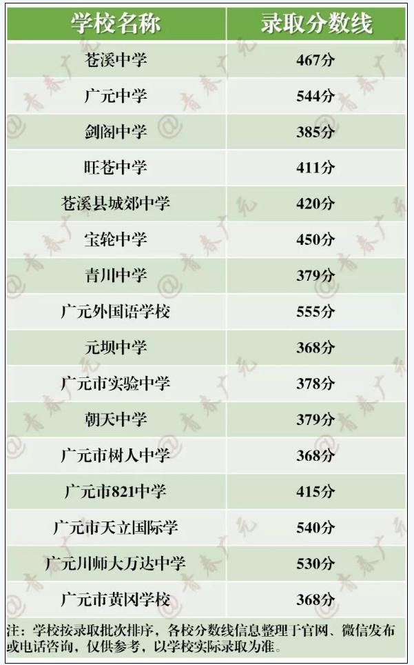 2019四川广元中考录取控制分数线