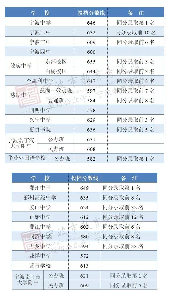2019宁波中考最低录取控制分数线