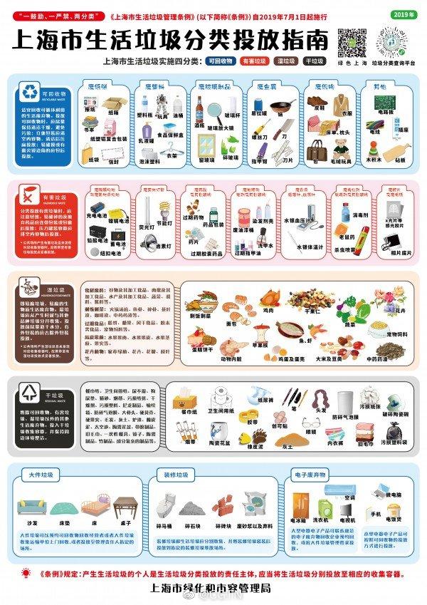 上海垃圾分類新規即將實施 垃圾桶賣斷貨被限購?。?!