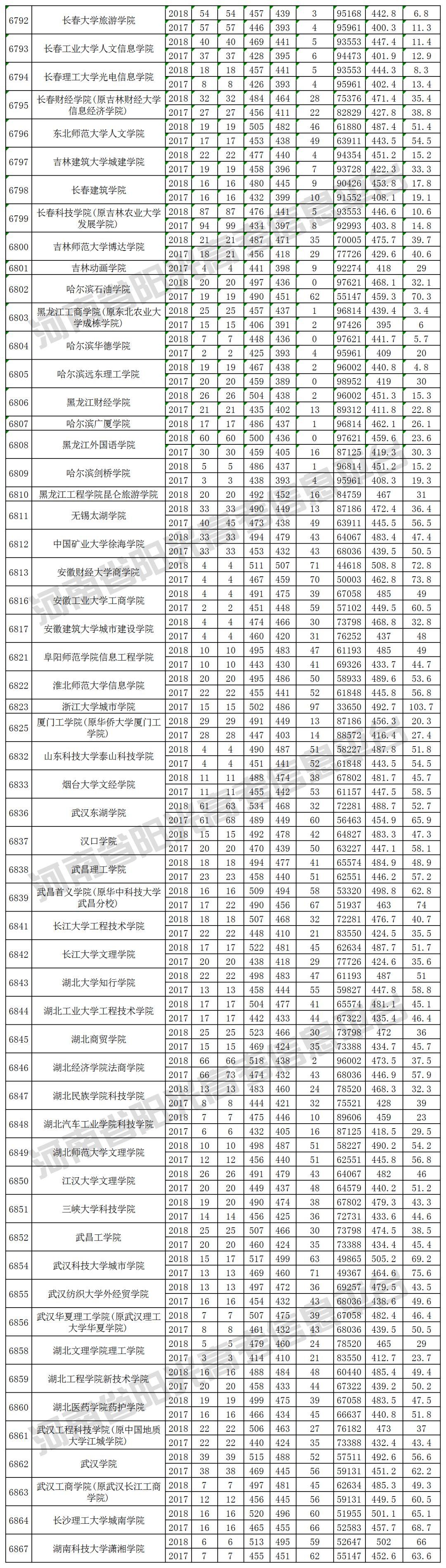 2019河南高考