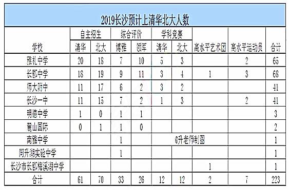 2019长沙:清北录取名单出炉,长沙6校赢在巅峰!
