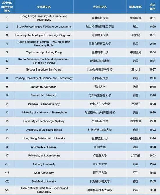 泰晤士高等教育发布2019世界年轻大学排名